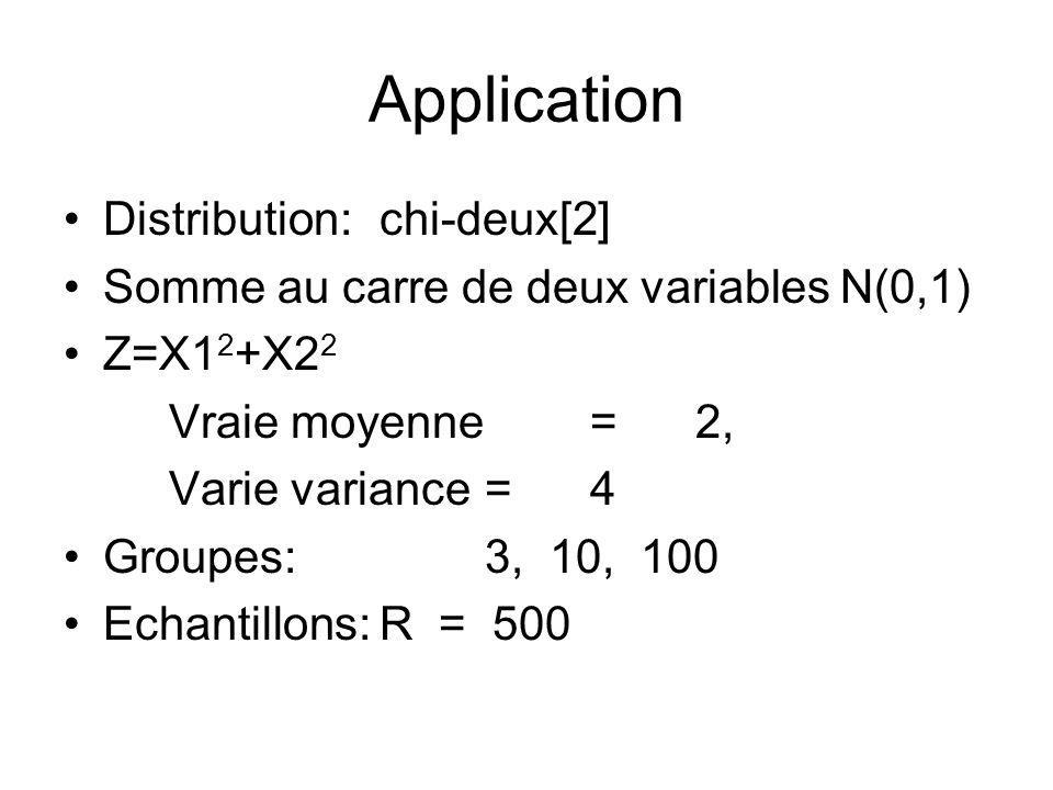 Application Distribution: chi-deux[2]